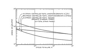 Sample Fatigue Curve
